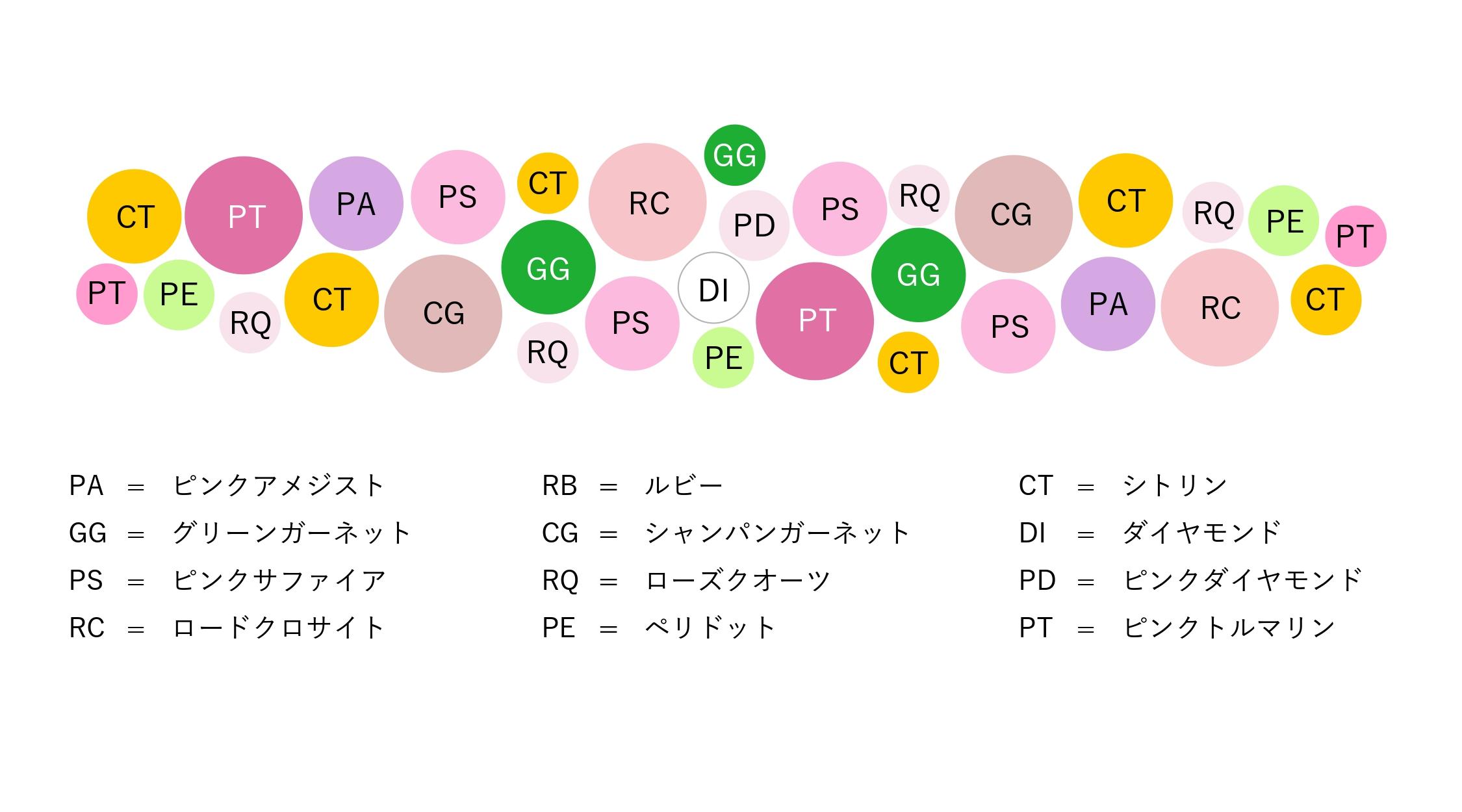マルチカラージュエルK18/K10/PTリング・ハナミズキブーケ