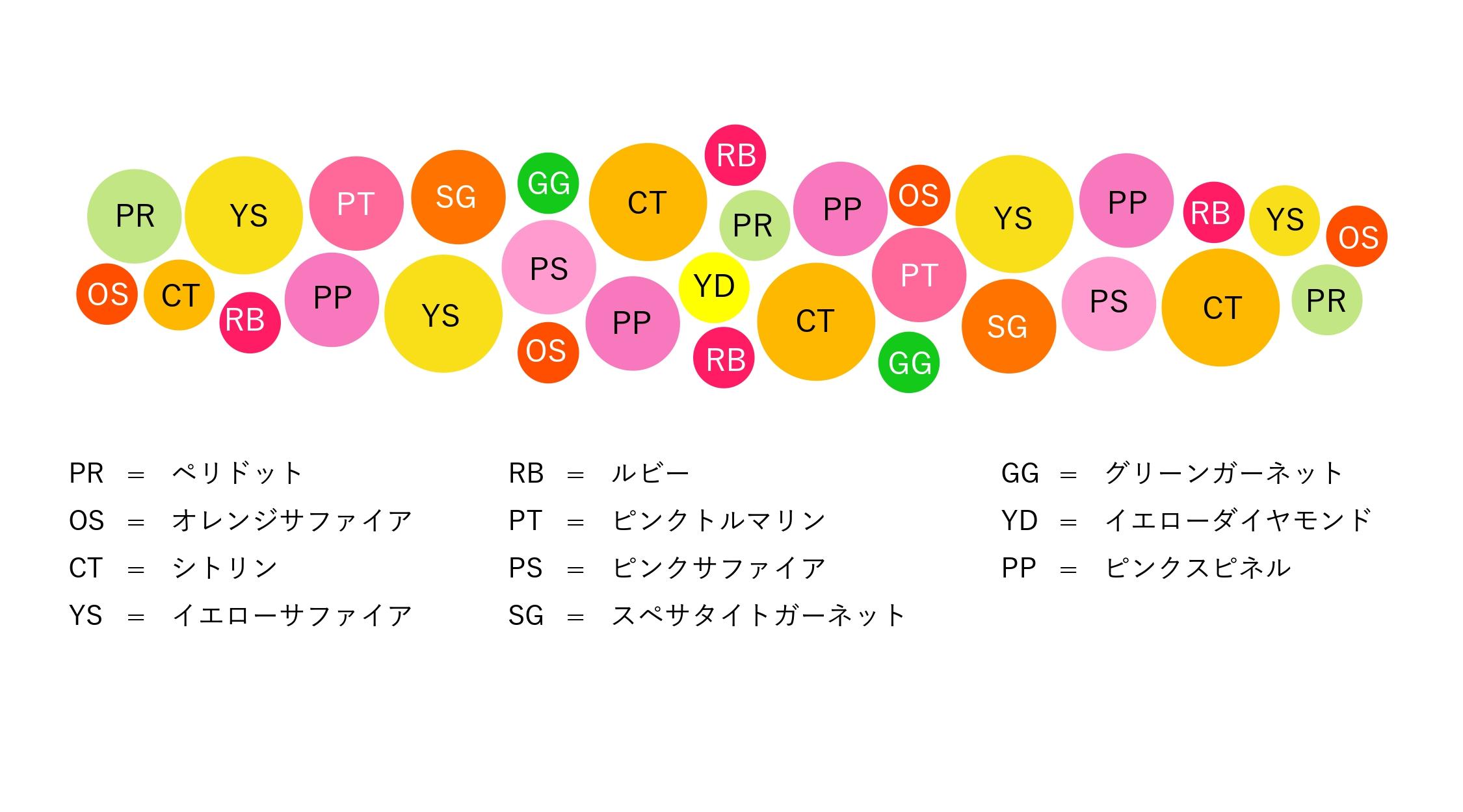 マルチカラージュエルK18/K10/PTリング・ミモザブーケ